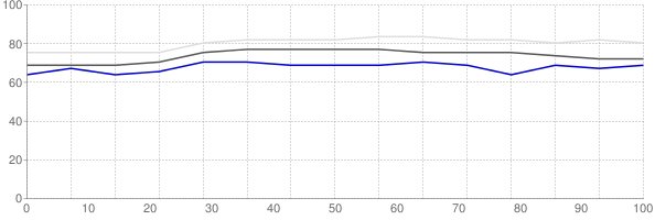 Percent of median household income going towards median monthly gross rent in Grand Rapids Michigan